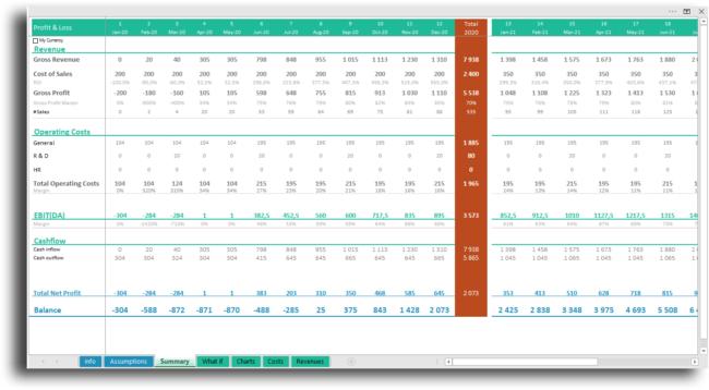 Summary Cash flow dashboard tracker