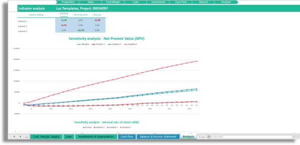 Model Sensivity Analysis Financial Plan