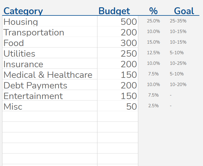 Identify cost categories