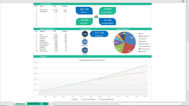 Excel dashboard personal income wealth planner