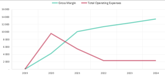 Chart Gross Margin Total Operating Expenses Balance Sheet