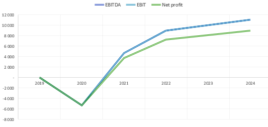 Chart Net profit & EBITDA Income Statement