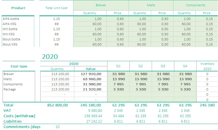 Purchase plans raw materials for financial statement