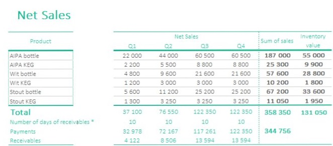 Net Sales income statement in excel