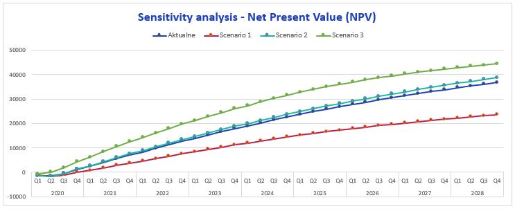 Chart Sensitivity analysis - Net Present Value Company