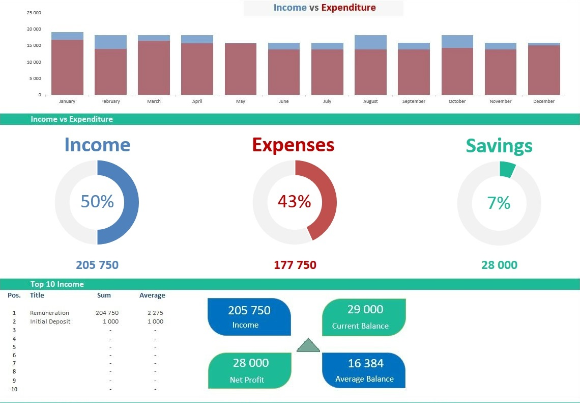 monthly personal finance template dashboard