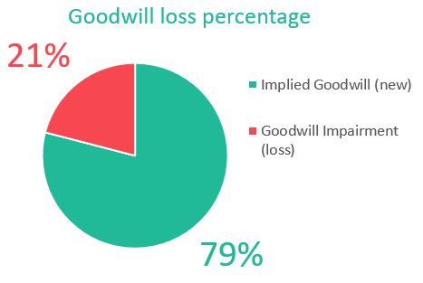 Percentage for goodwill impairment test calculation steps