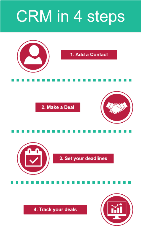 CRM in 4 steps, Add a Contact, Make a Deal, Set your deadlines, Track your deals