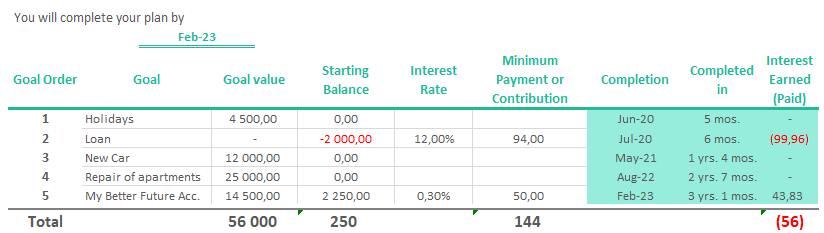 Starting Balance and Goal amount