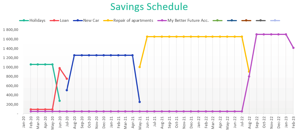 How to save my money?