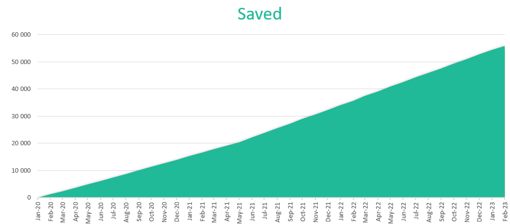 How much I will save?