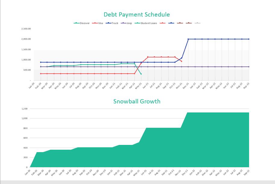 Debt Snowball Excel Planner