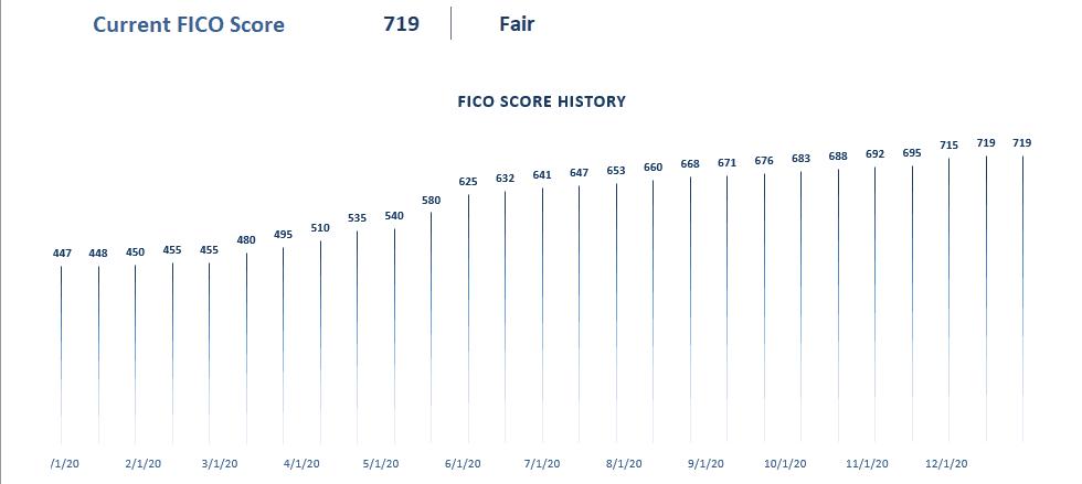 Fico Score Calculator Excel
