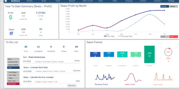 Excel business kpi dashboard