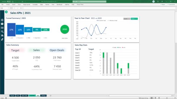 Sales performance Indicators (KPI)