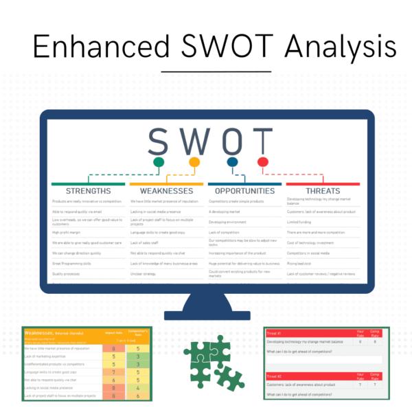 SWOT Summary